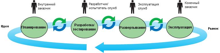 Четыре способа внедрения IBM DevOps