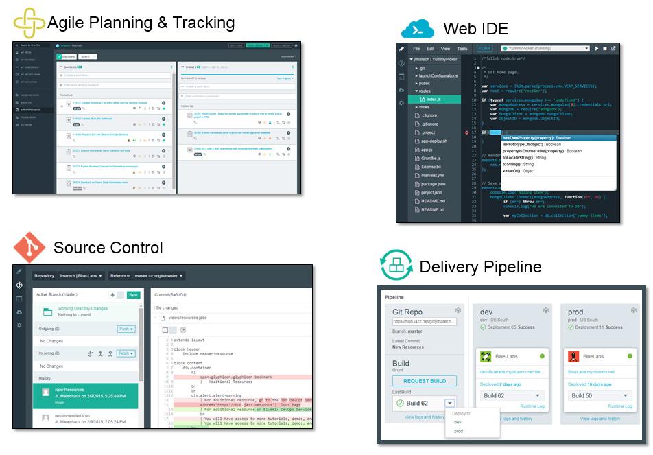 Четыре основных функции IBM DevOps Services