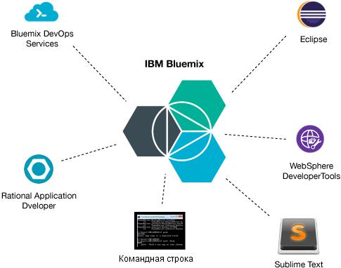 Разные клиенты для работы с IBM Bluemix