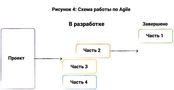 Agile software development  Wikipedia