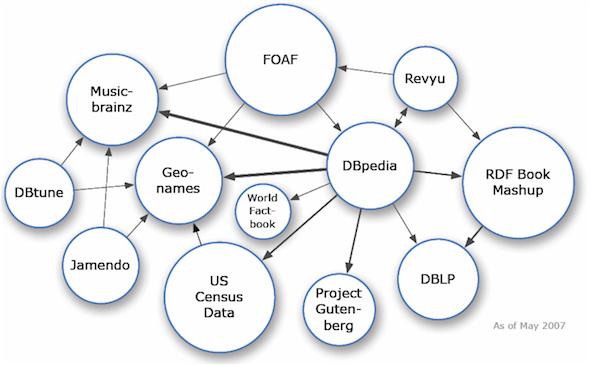 Облако проекта Linking Open Data в 2007 году