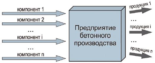 потоки компонентов бетонного производства