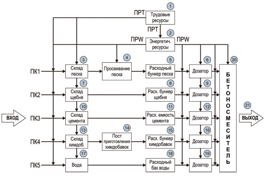 схема движения потоков компонентов (ПК) и потоков ресурсов (ПР)