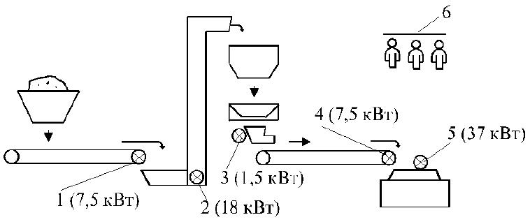 Расчетная модель потребления ресурсов для производства цемента