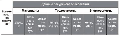 расчеты затрат ресурсов на производство единицы продукции в стоимостном выражении