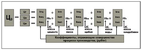 коэффициент эффективности производственного процесса