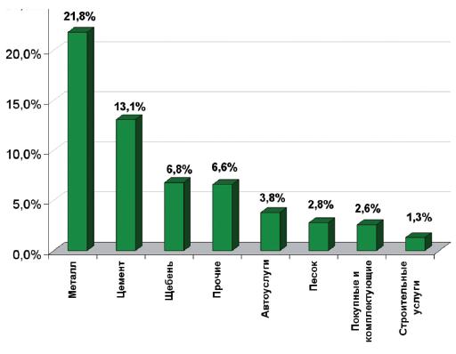 график с ранжированным распределением величин затрат