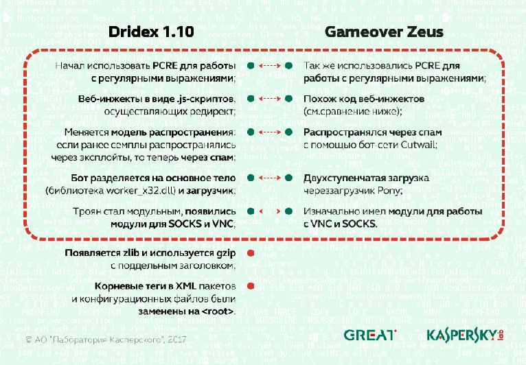 История развития Dridex