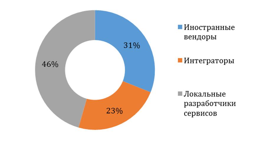 Структура российского рынка облачных услуг 2016 TAdviser