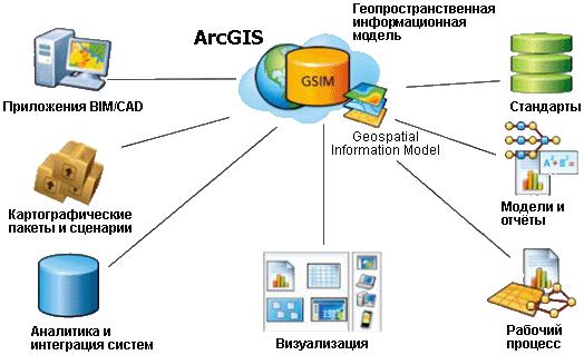 Структура геоинформационной модели.