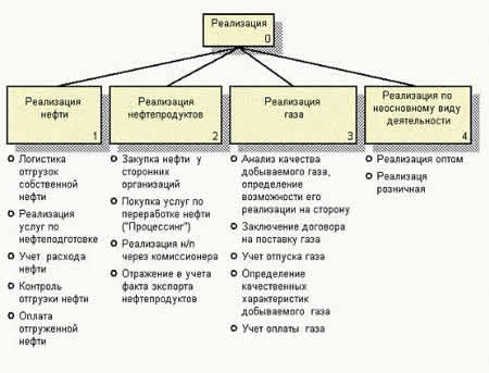 Диаграмма дерева узлов