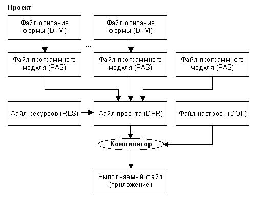 Состав проекта в среде Delphi
