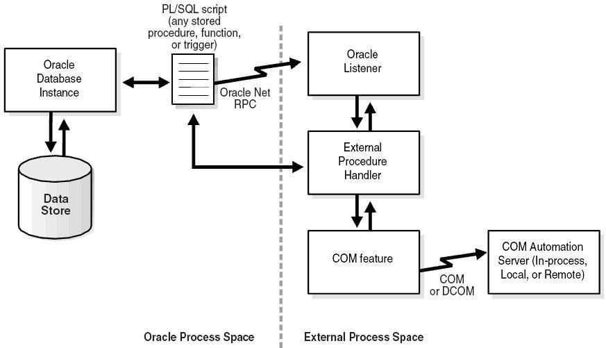 Рис. 1 Архитектура Oracle COM