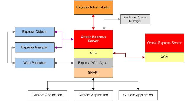 семейства Oracle Express.