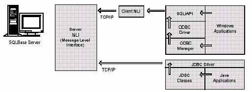 Руководство по технической оценке продукта SQLBase от компании Gupta Technologies. Часть 2