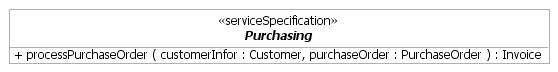 The Purchasing service specification diagram