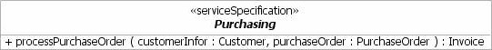 The Purchasing service specification